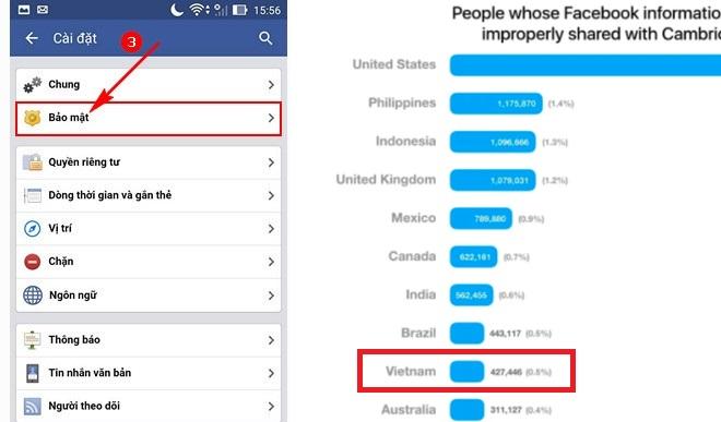 Sở hữu trên 427.000 tài khoản Facebook bị đánh cắp dữ liệu, Việt Nam vào Top 10 thế giới
