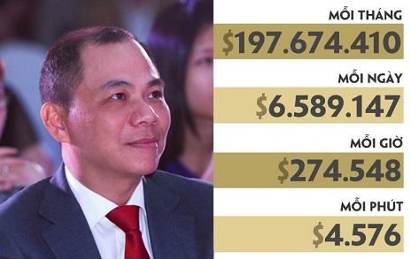 Tỷ phú Phạm Nhật Vượng giàu hơn Tổng thống Mỹ, nếu tặng mỗi người Việt Nam 1 triệu đồng vẫn chưa hết tiền