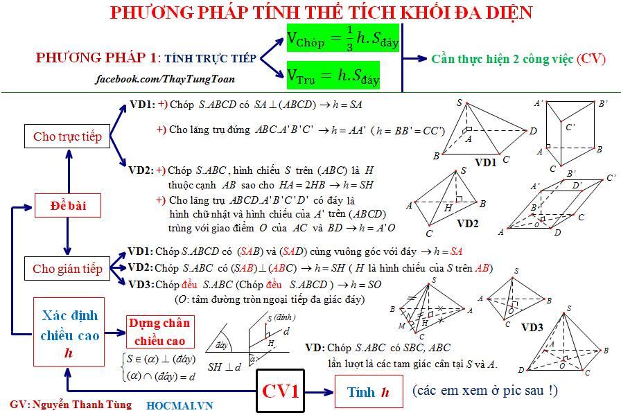 """4 Tips nhỏ teen 2k phải nằm lòng để """"xử nhanh, tiêu diệt gọn"""" các bài toán hình học không gian"""