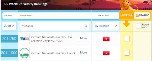 """Lần đầu tiên có hai trường đại học Việt Nam """"công phá"""" top 1000 đại học thế giới"""
