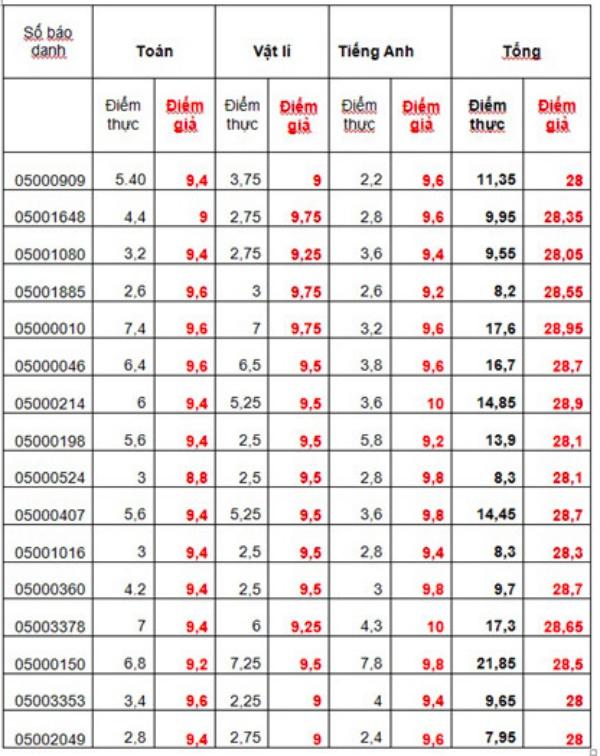 Danh sách điểm thi thật tại Hà Giang: Thí sinh được 9 điểm thành 1 điểm liệt, thí sinh đứng top trượt tốt nghiệp