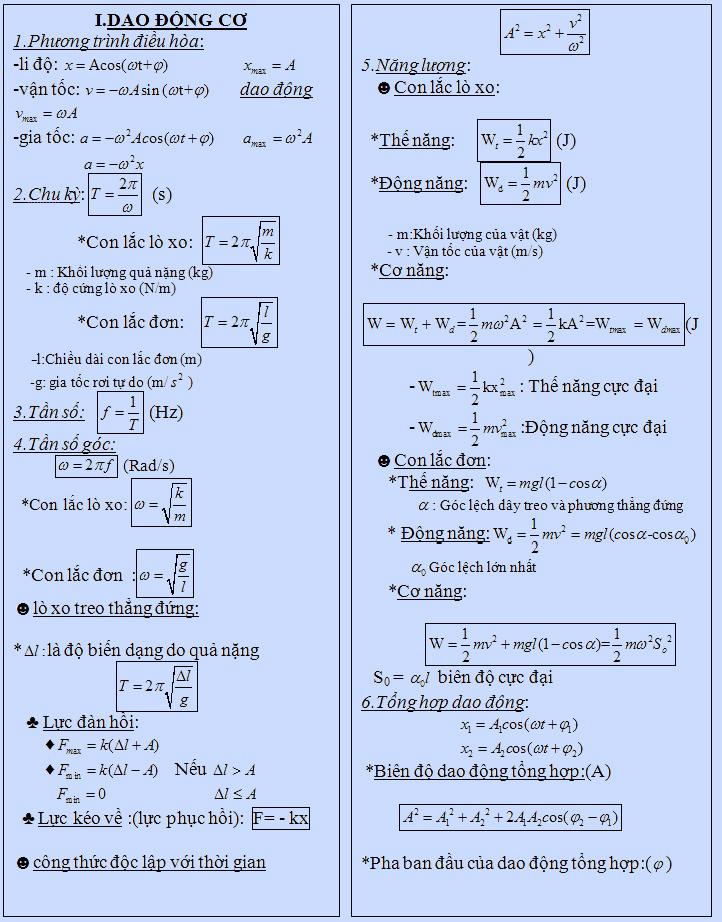 Trọn bộ công thức vật lý 12 giúp teen 2k tự tin đánh bay đề thi THPT Quốc Gia