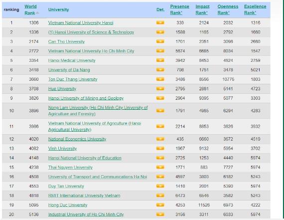 """Công bố bảng xếp hạng đại học tốt nhất Việt Nam: Đại học Quốc gia Hà Nội """"chễm chệ"""" ngôi đầu"""
