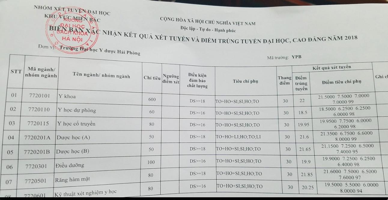 Điểm chuẩn chính thức ĐH Y Dược Hải Phòng năm 2018